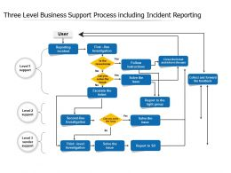 Three Level Business Support Process Including Incident Reporting
