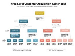 Three Level Customer Acquisition Cost Model