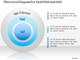 Three Level Diagram For Saas Pass And Iass Ppt Slides