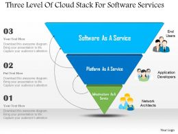 Three Level Of Cloud Stack For Software Services Ppt Slides