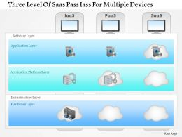 Three Level Of Saas Pass Iass For Multiple Devices Ppt Slides