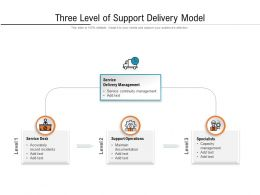 Three Level Of Support Delivery Model