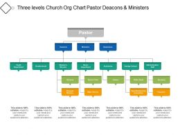 Three Levels Church Org Chart Pastor Deacons And Ministers