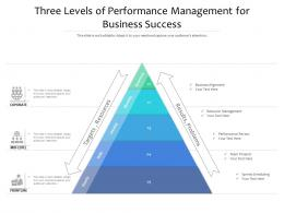 Three Levels Of Performance Management For Business Success