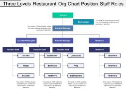Three Levels Restaurant Org Chart Position Staff Roles
