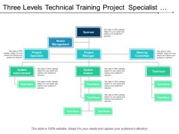 Three Levels Technical Training Project Specialist Org Chart