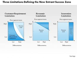 Three Limitations Powerpoint Presentation Slide Template