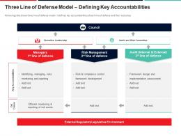 Three Line Of Defense Model Defining Key Accountabilities Approach To Mitigate Operational Risk Ppt Summary