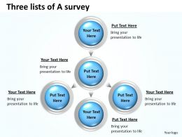 Three lists of A survey 17