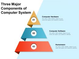 Three Major Components Of Computer System