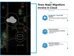 Three Major Migrations Involve In Cloud