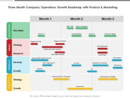 Three Month Company Operations Growth Roadmap With Product And Marketing