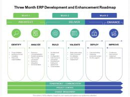 Three Month ERP Development And Enhancement Roadmap