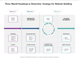 Three Month Roadmap To Determine Strategy For Website Building