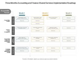 Three Months Accounting And Finance Shared Services Implementation Roadmap