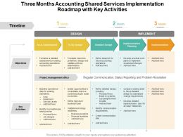 Three Months Accounting Shared Services Implementation Roadmap With Key Activities