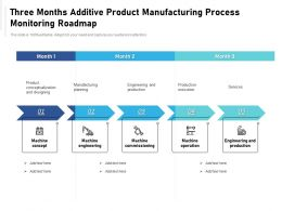 Three Months Additive Product Manufacturing Process Monitoring Roadmap