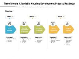 Three Months Affordable Housing Development Process Roadmap