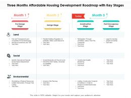 Three Months Affordable Housing Development Roadmap With Key Stages