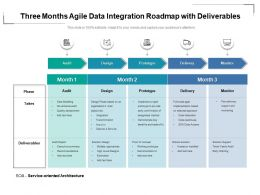 Three Months Agile Data Integration Roadmap With Deliverables
