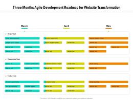 Three Months Agile Development Roadmap For Website Transformation