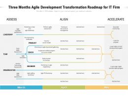 Three Months Agile Development Transformation Roadmap For IT Firm