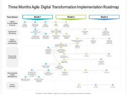 Three Months Agile Digital Transformation Implementation Roadmap