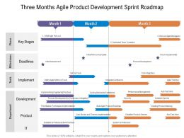 Three Months Agile Product Development Sprint Roadmap
