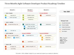 Three Months Agile Software Developer Product Roadmap Timeline