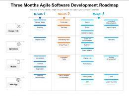 Three Months Agile Software Development Roadmap