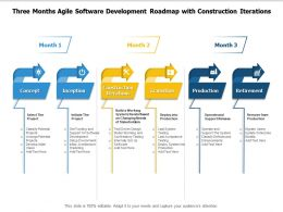 Three Months Agile Software Development Roadmap With Construction Iterations