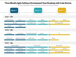 Three Months Agile Software Development Team Roadmap With Code Review