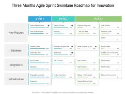 Three Months Agile Sprint Swimlane Roadmap For Innovation