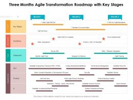 Three Months Agile Transformation Roadmap With Key Stages
