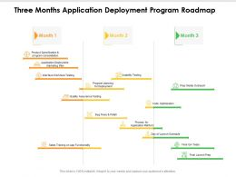 Three Months Application Deployment Program Roadmap
