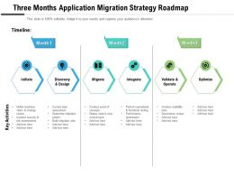 Three Months Application Migration Strategy Roadmap