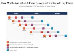 Three Months Application Software Deployment Timeline With Key Phases