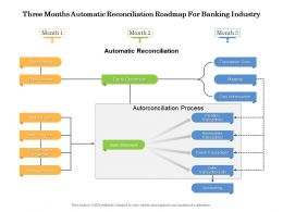 Three Months Automatic Reconciliation Roadmap For Banking Industry