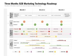 Three Months B2B Marketing Technology Roadmap