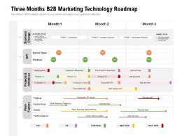 Three Months B2B Marketing Technology Roadmap