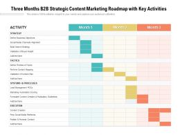 Three Months B2B Strategic Content Marketing Roadmap With Key Activities