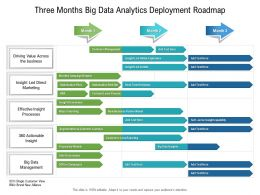 Three Months Big Data Analytics Deployment Roadmap