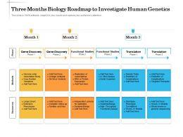 Three Months Biology Roadmap To Investigate Human Genetics
