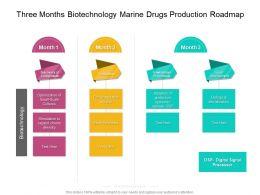 Three Months Biotechnology Marine Drugs Production Roadmap