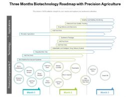 Three Months Biotechnology Roadmap With Precision Agriculture