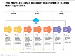 Three Months Blockchain Technology Implementation Roadmap Within Supply Chain