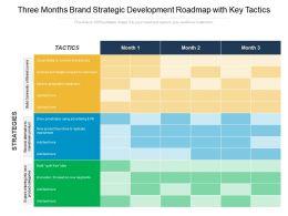 Three Months Brand Strategic Development Roadmap With Key Tactics