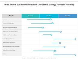 Three Months Business Administration Competitive Strategy Formation Roadmap