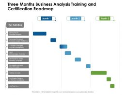 Three Months Business Analysis Training And Certification Roadmap