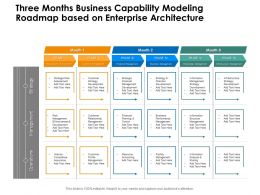 Three Months Business Capability Modeling Roadmap Based On Enterprise Architecture